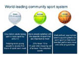 Link to Sport England Website - NGB Investment
